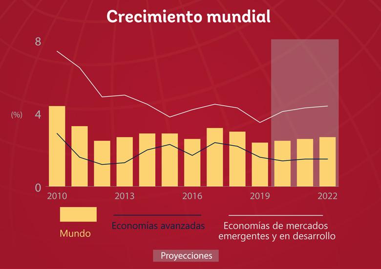 BANCO MUNDIAL: LA ECONOMÍA APENAS CRECERÁ UN 2.5% EN 2020